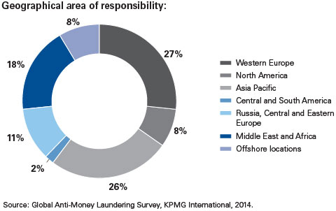 AML geographical responsibility