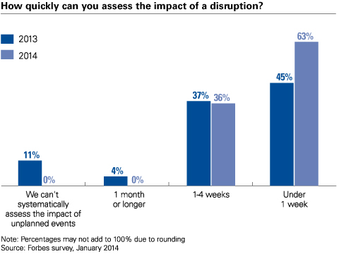 supply chain impact disruption