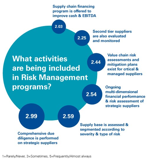 Activities included in risk management programs