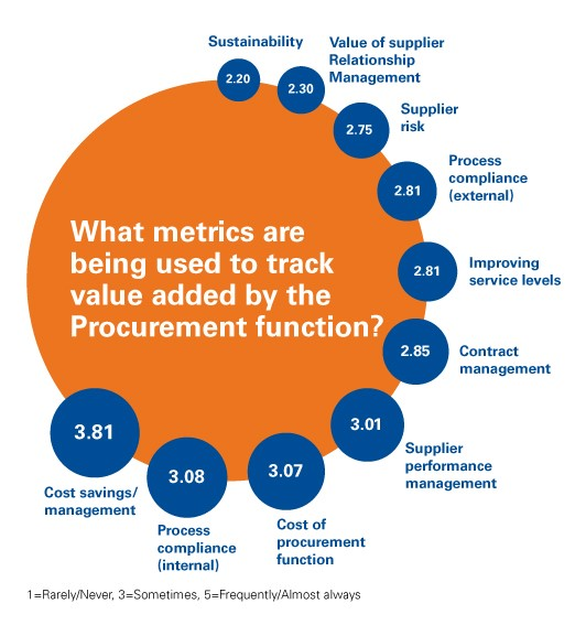 What metrics are used to track value added by the Procurement function?