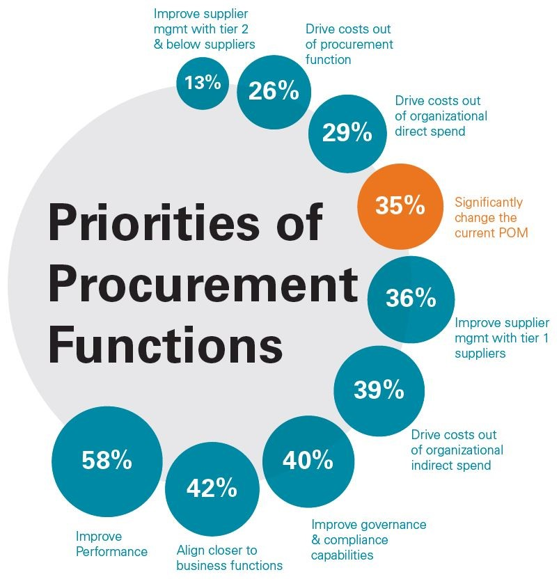 role of procurement within an organization: procurement essay Others believe one of the main differences lies within the skills of each sector  (not in pure procurement role admittedly) – found this intellectually tough as .