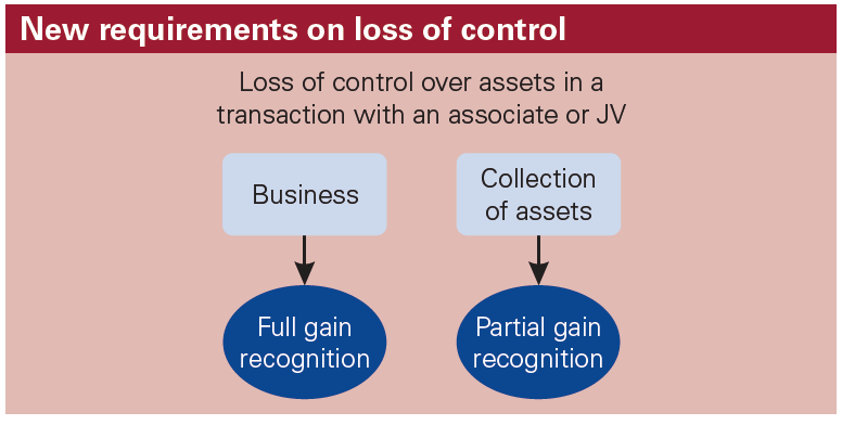 New requirements on loss of control