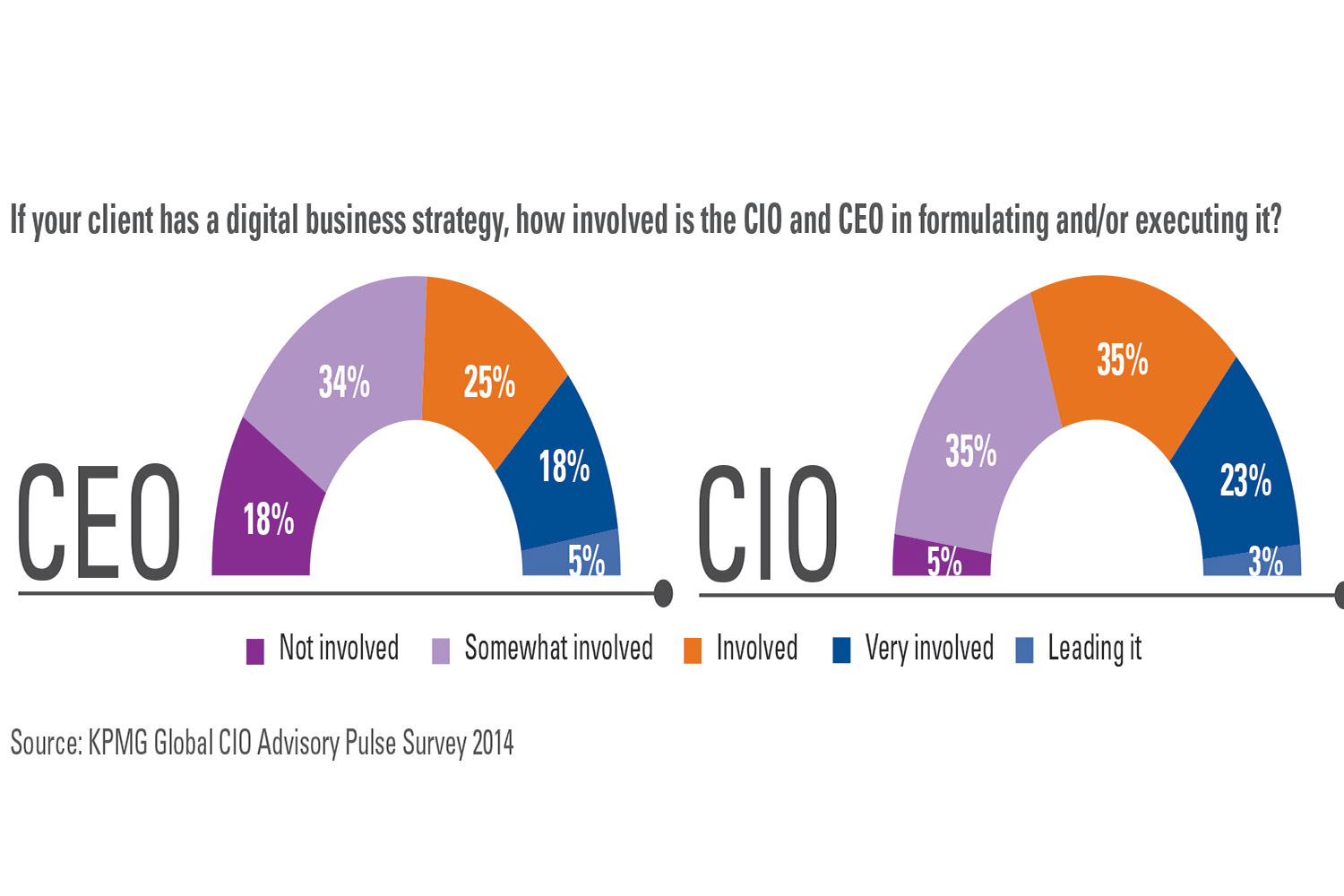 Ceo and cio must lead disruption efforts