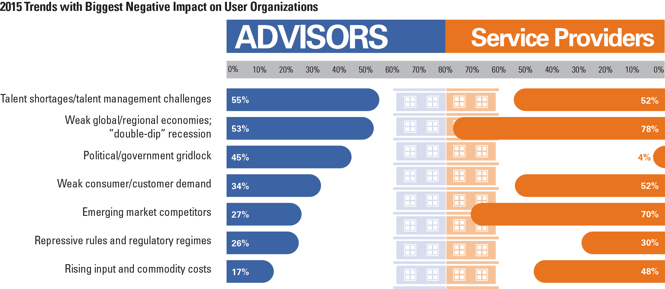 2015 Trends with Biggest Negative Impact on User Organizations