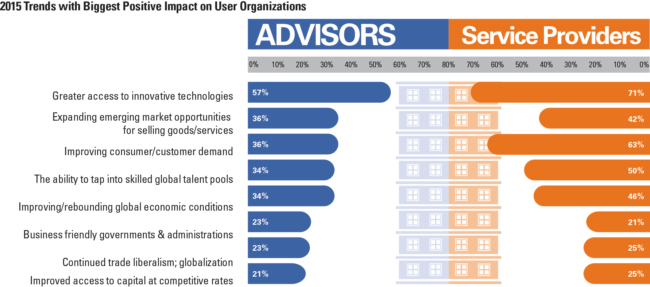 2015 Trends with Biggest Postive Impact on User Organizations