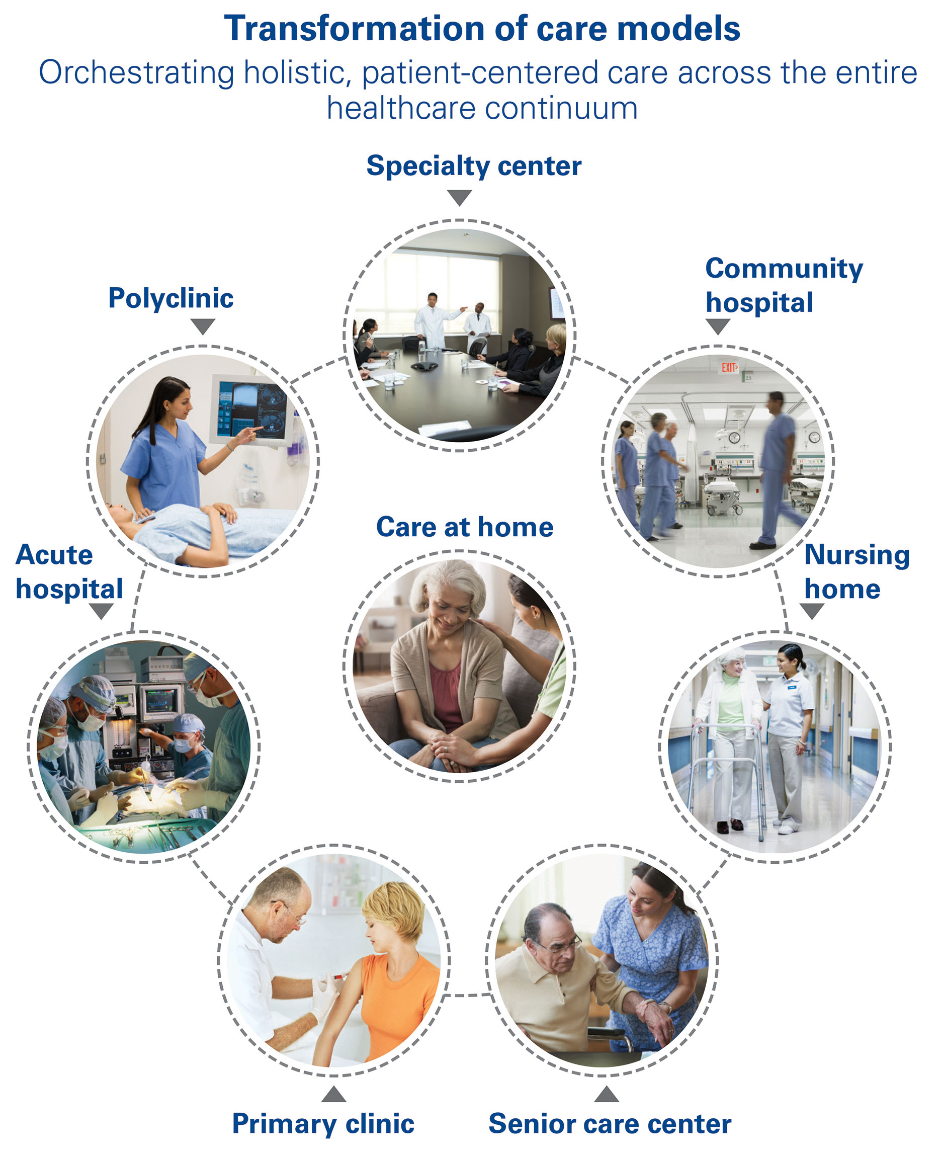 Transformation care models