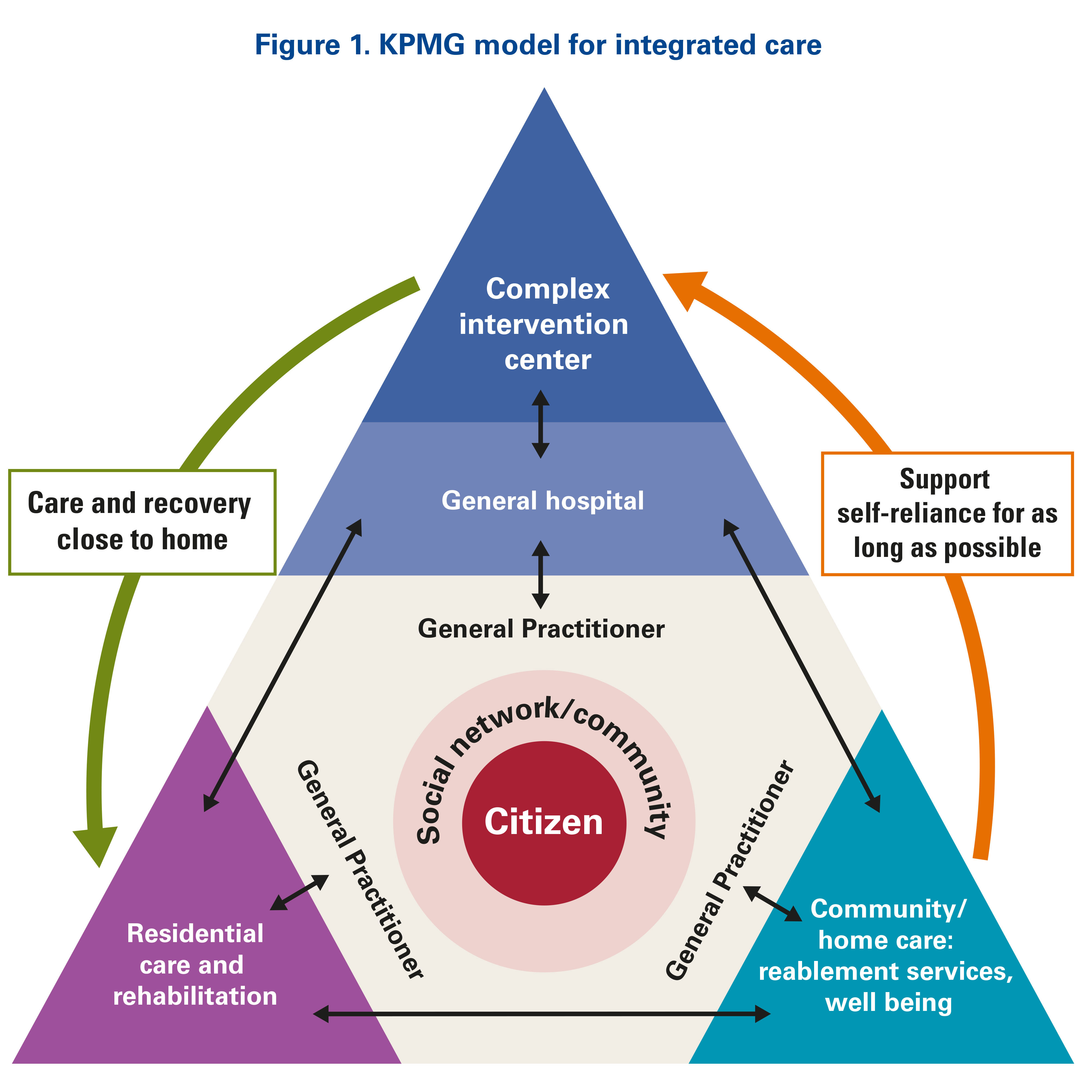 KPMG model for integrated care