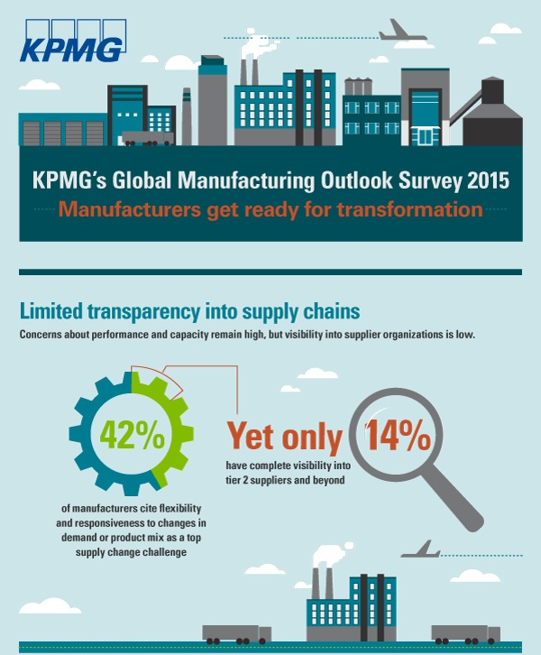 Tightening the supply chain