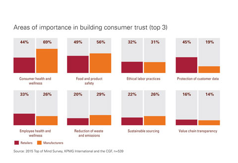 Areas of importance in building consumer trust