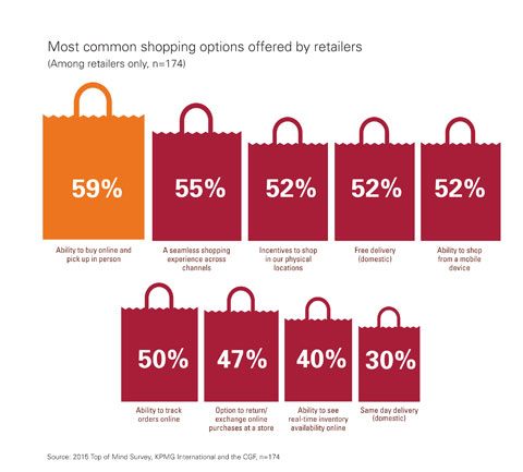 Most common shopping options offered by retailers