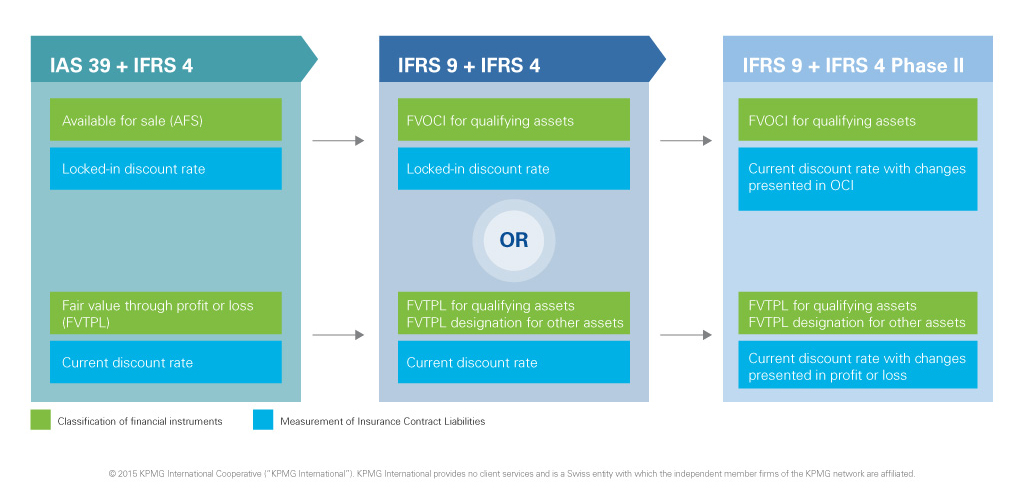 IFRS 15 impacts insurance industry