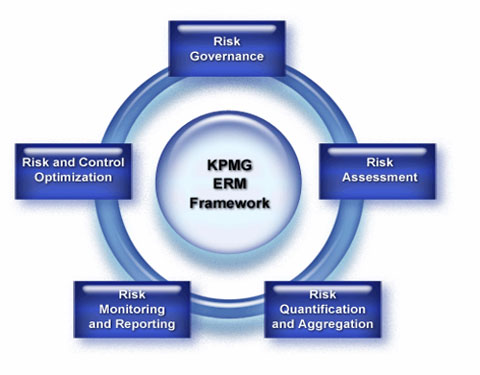 Enterprise Risk Management Kpmg In