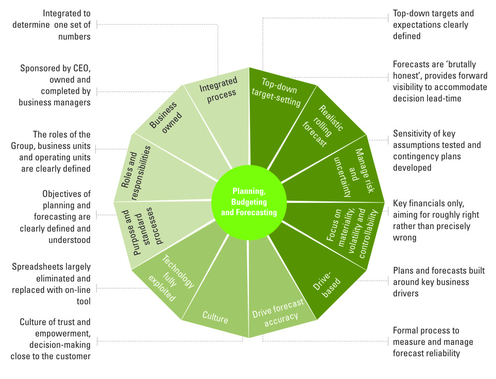 Planning budgeting and forecasting - KPMG | IN