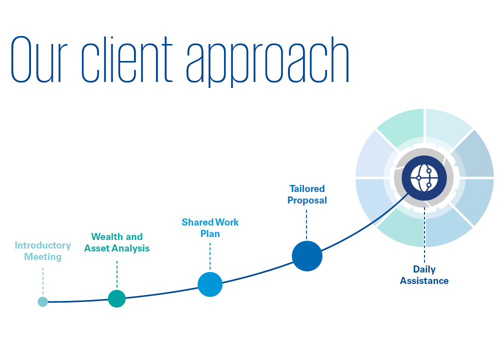KPMG Multi Family Office Monaco : our client approach