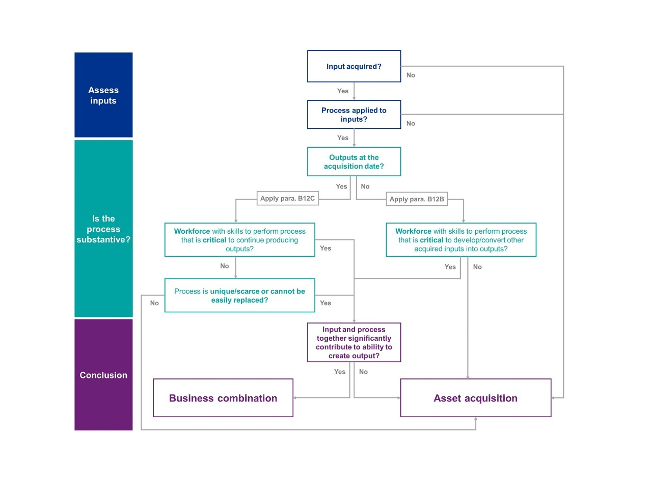 Ifrs 3 Amendments Clarifying What Is A Business Kpmg Global