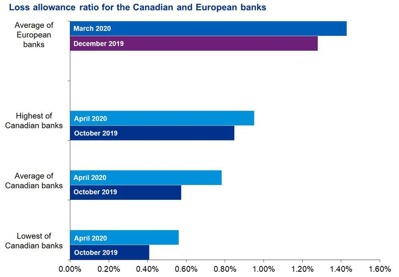 Canadian Banks And Covid 19 Impacts On Half Year Resu Kpmg Global