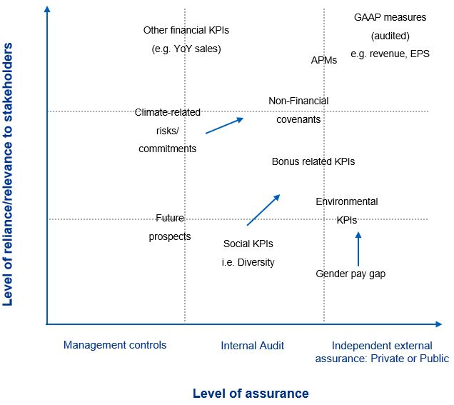 What are the benefits of getting Assurance?